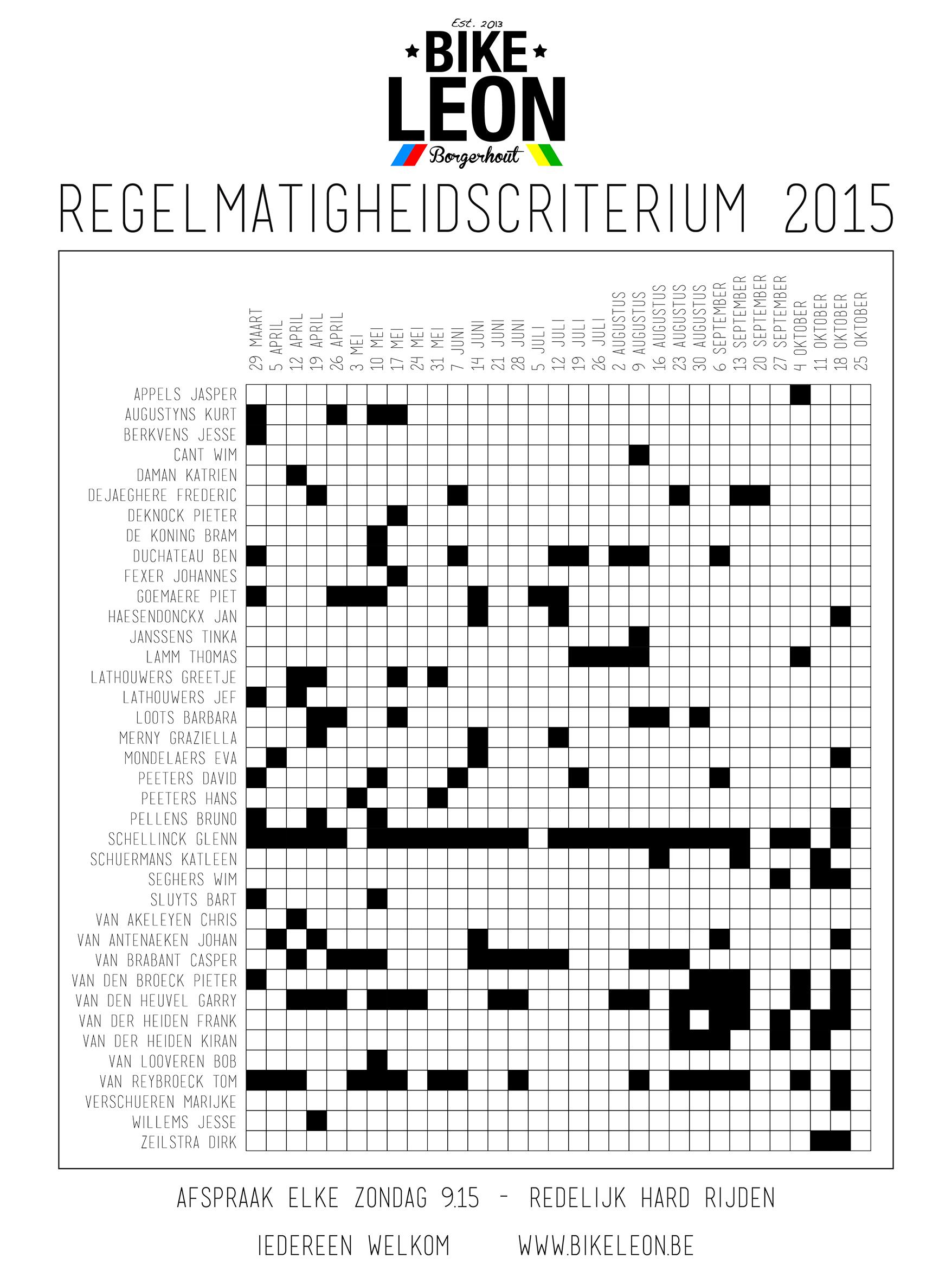 Regelmatigheidscriterium 2015
